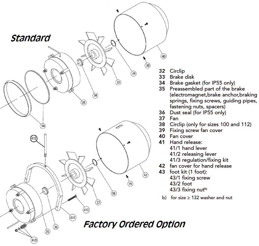 motor frame sizes explained